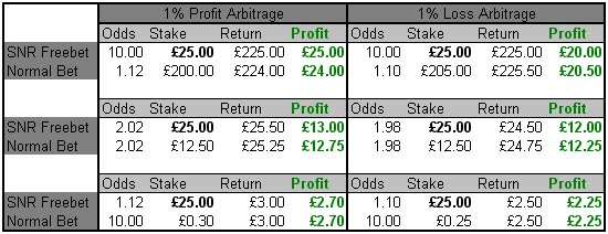 matched betting scenario returns table